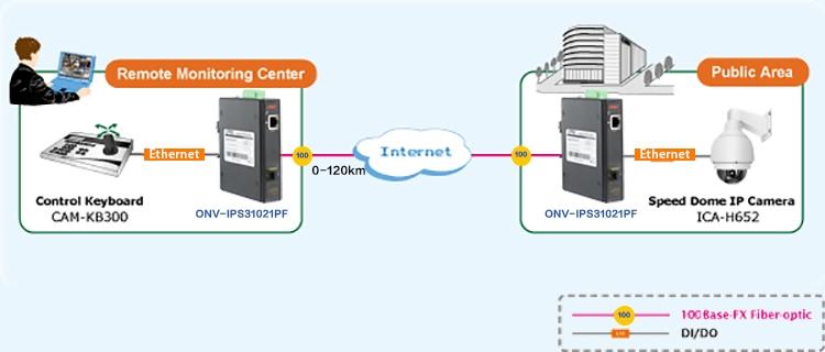 ONV-IPS31021PF Switch công nghiệp PoE 2 port