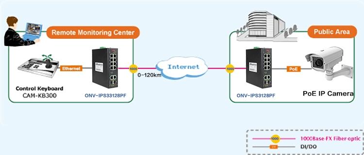 industrial PoE switch , industrial fiber switch, 12-port industrial Fiber switch